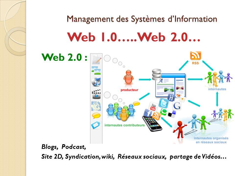Management des Systèmes dInformation Web 2.0 : Blogs, Podcast, Site 2D, Syndication, wiki, Réseaux sociaux, partage de Vidéos… Web 1.0…..Web 2.0…