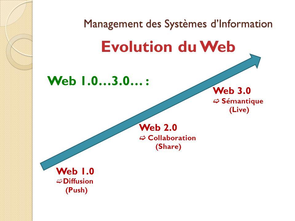 Management des Systèmes dInformation Web 1.0…3.0… : Evolution du Web Web 1.0 Diffusion (Push) Web 2.0 Collaboration (Share) Web 3.0 Sémantique (Live)