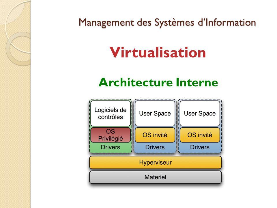 Management des Systèmes dInformation Virtualisation Architecture Interne