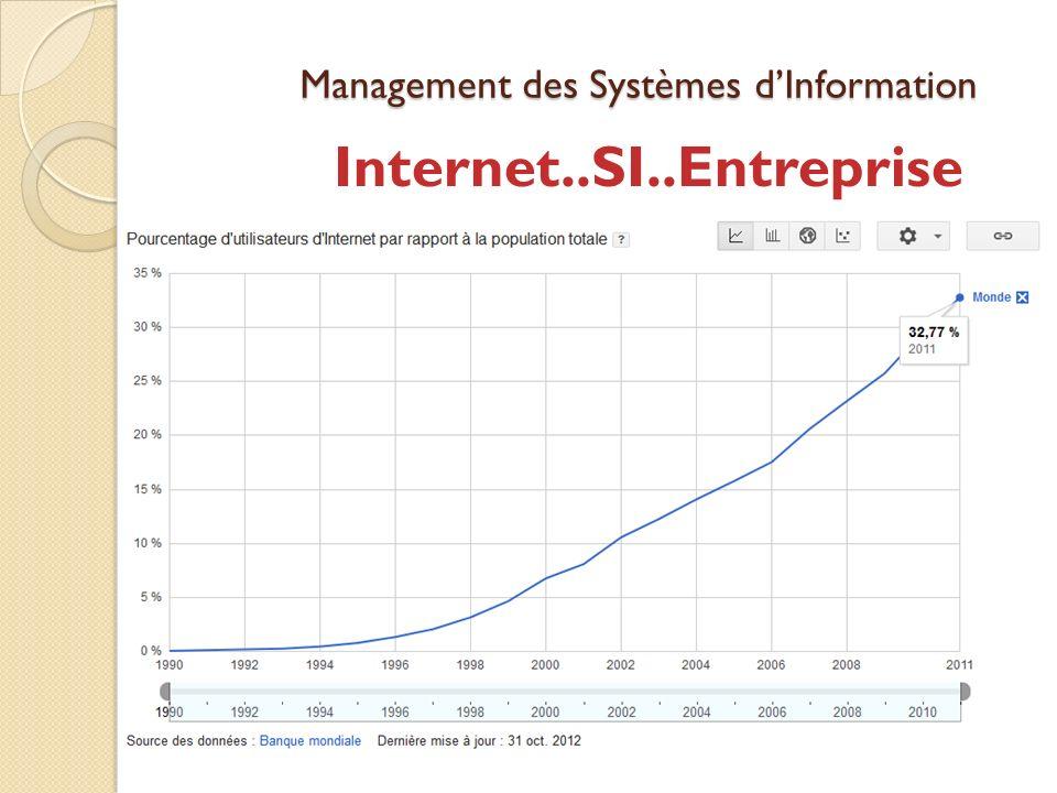 Management des Systèmes dInformation Internet..SI..Entreprise