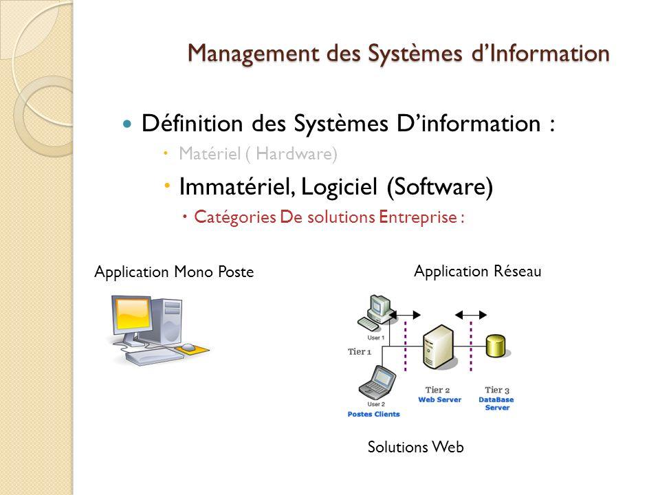 Management des Systèmes dInformation Définition des Systèmes Dinformation : Matériel ( Hardware) Immatériel, Logiciel (Software) Catégories De solutions Entreprise : Application Mono Poste Application Réseau Solutions Web