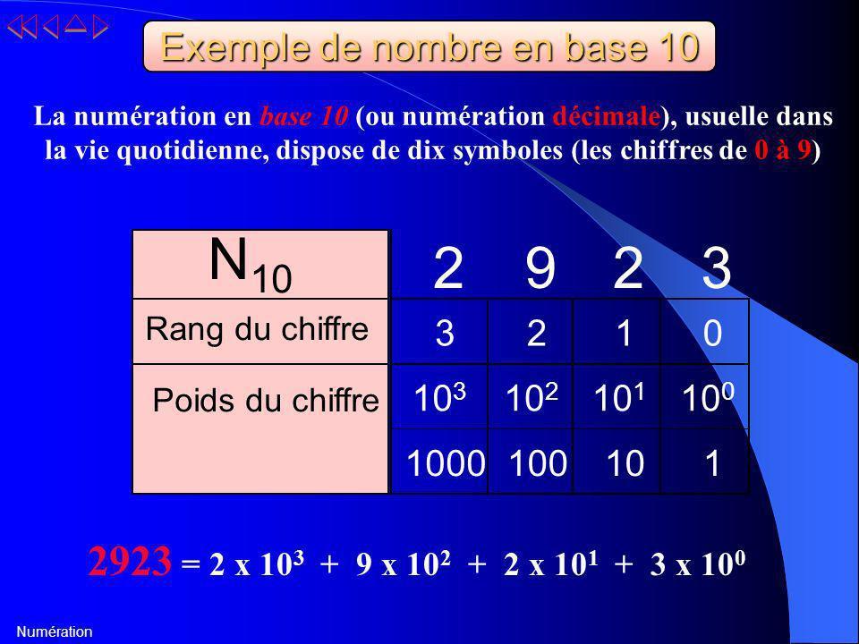 N 10 2 9 2 3 Rang du chiffre 3 2 1 0 Poids du chiffre 10 3 10 2 10 1 10 0 1000 100 10 1 Exemple de nombre en base 10 La numération en base 10 (ou numé
