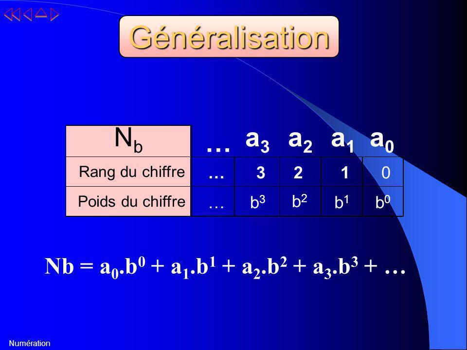 Numération NbNb … a3a3 a2a2 a1a1 a0a0 Rang du chiffre … 3 2 1 0 Poids du chiffre … b3b3 b2b2 b1b1 b0b0 Généralisation Nb = a 0.b 0 + a 1.b 1 + a 2.b 2