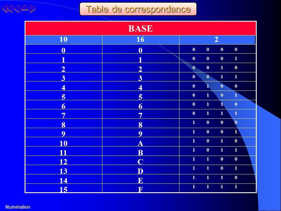 Numération Table de correspondance F E D C B A 9 8 7 6 5 4 3 2 1 0 15 14 13 12 11 10 9 8 7 6 5 4 3 2 1 0 21610 BASE 0 1 0 1 0 1 0 1 0 1 0 1 0 1 0 1 0