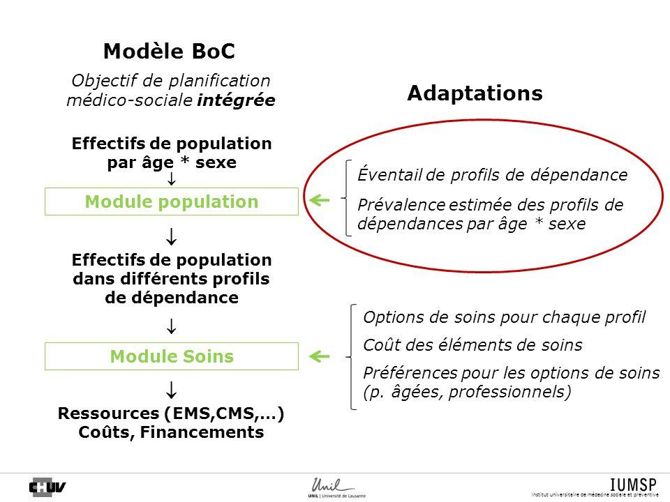 Institut universitaire de médecine sociale et préventive Module population Module Soins Effectifs de population dans différents profils de dépendance