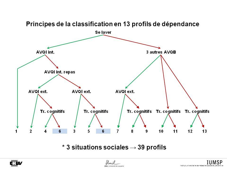 Institut universitaire de médecine sociale et préventive * 3 situations sociales 39 profils Principes de la classification en 13 profils de dépendance
