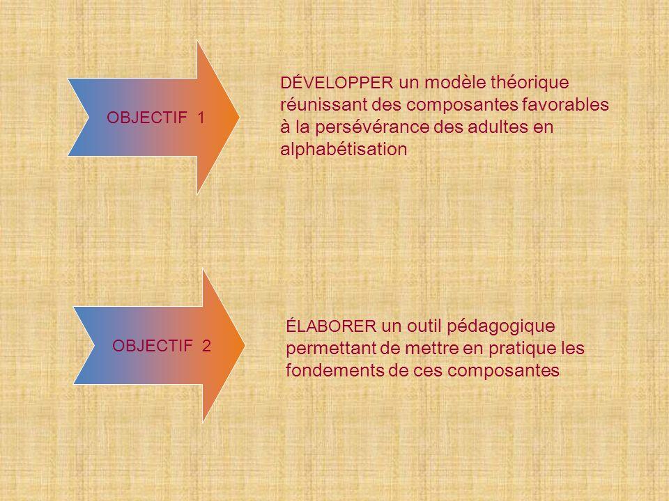 DÉVELOPPER un modèle théorique réunissant des composantes favorables à la persévérance des adultes en alphabétisation OBJECTIF 1 ÉLABORER un outil pédagogique permettant de mettre en pratique les fondements de ces composantes OBJECTIF 2