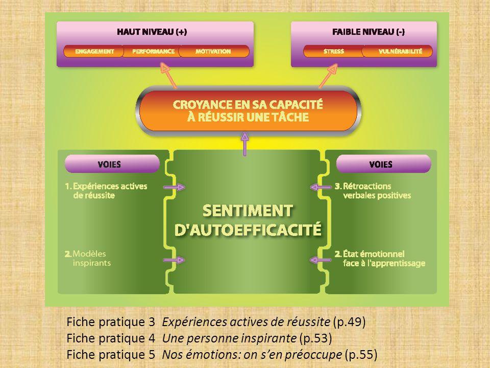 Fiche pratique 3 Expériences actives de réussite (p.49) Fiche pratique 4 Une personne inspirante (p.53) Fiche pratique 5 Nos émotions: on sen préoccupe (p.55)