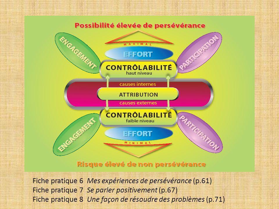 Fiche pratique 6 Mes expériences de persévérance (p.61) Fiche pratique 7 Se parler positivement (p.67) Fiche pratique 8 Une façon de résoudre des problèmes (p.71)