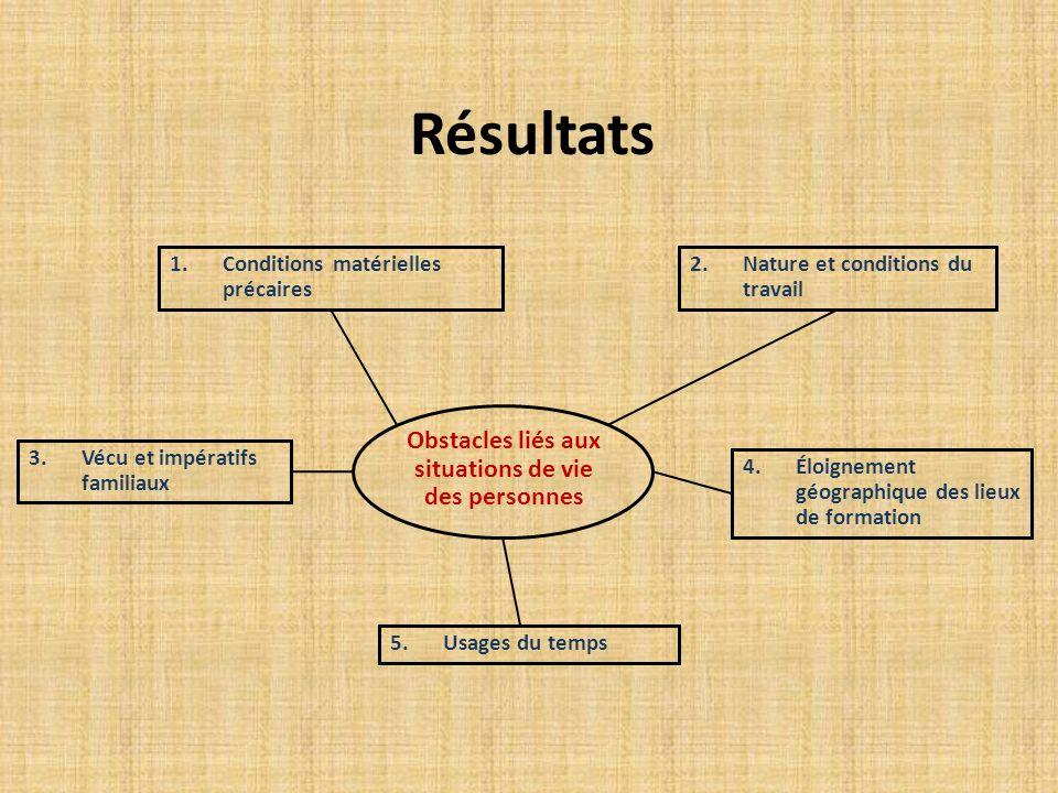 Résultats 2.Nature et conditions du travail Obstacles liés aux situations de vie des personnes 1.Conditions matérielles précaires 3.Vécu et impératifs familiaux 4.Éloignement géographique des lieux de formation 5.Usages du temps