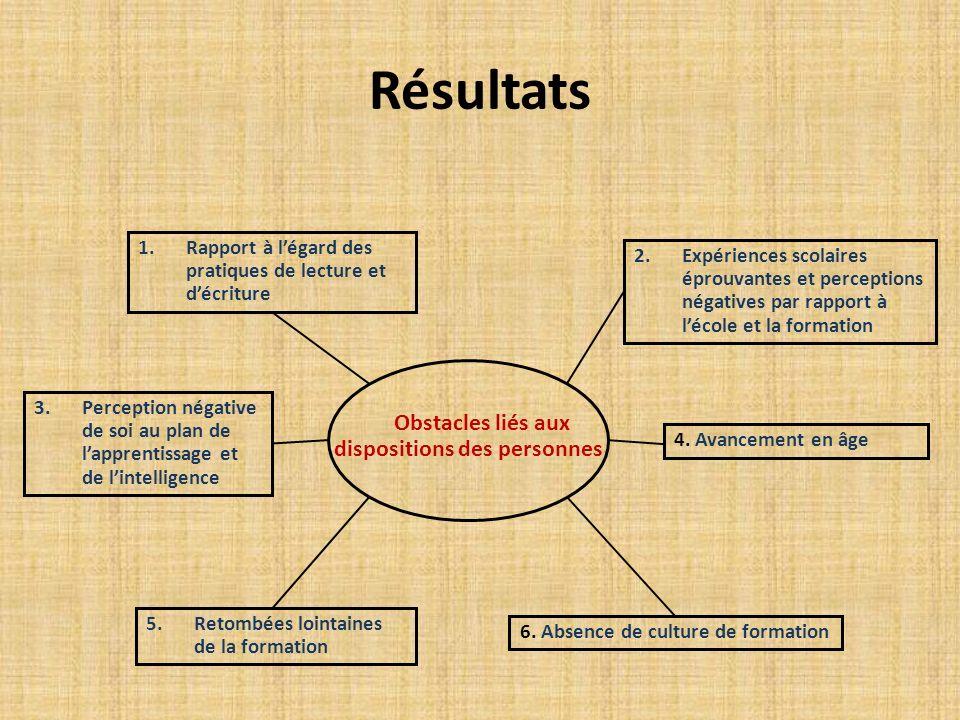 Résultats 1.Rapport à légard des pratiques de lecture et décriture 2.Expériences scolaires éprouvantes et perceptions négatives par rapport à lécole e