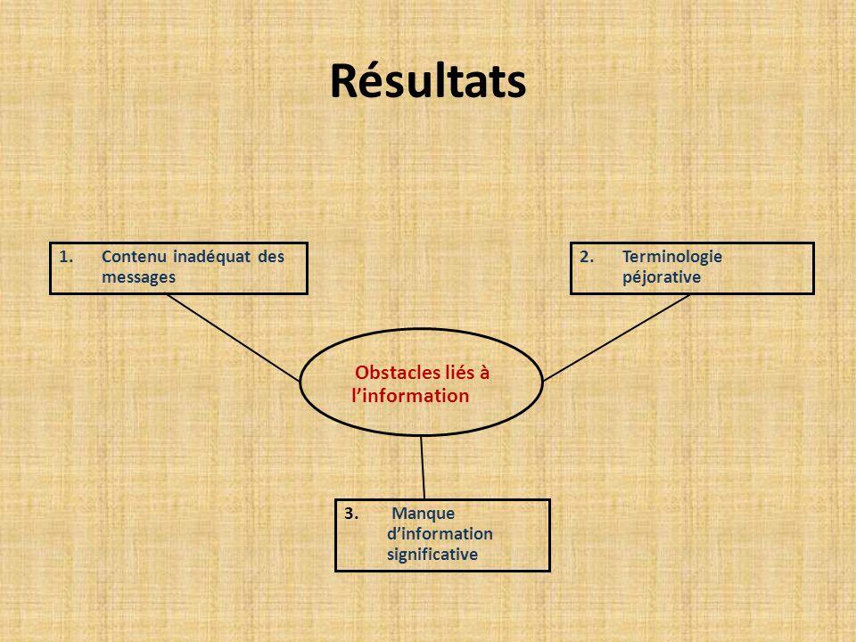 Résultats 1.Contenu inadéquat des messages 2.Terminologie péjorative 3.
