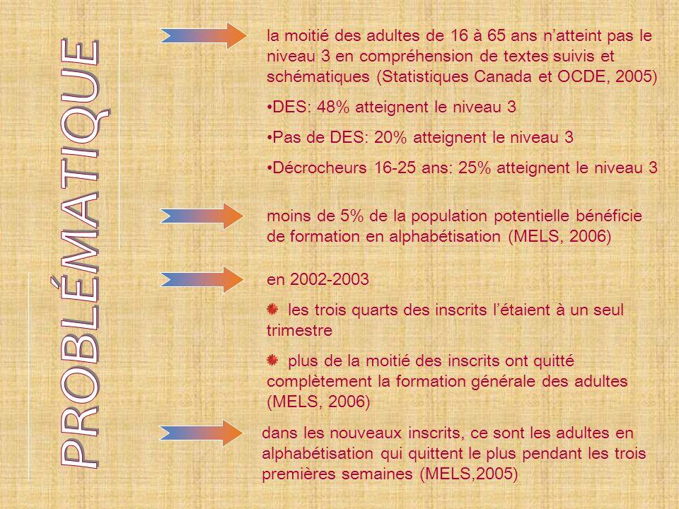 la moitié des adultes de 16 à 65 ans natteint pas le niveau 3 en compréhension de textes suivis et schématiques (Statistiques Canada et OCDE, 2005) DES: 48% atteignent le niveau 3 Pas de DES: 20% atteignent le niveau 3 Décrocheurs 16-25 ans: 25% atteignent le niveau 3 moins de 5% de la population potentielle bénéficie de formation en alphabétisation (MELS, 2006) dans les nouveaux inscrits, ce sont les adultes en alphabétisation qui quittent le plus pendant les trois premières semaines (MELS,2005) en 2002-2003 les trois quarts des inscrits létaient à un seul trimestre plus de la moitié des inscrits ont quitté complètement la formation générale des adultes (MELS, 2006)