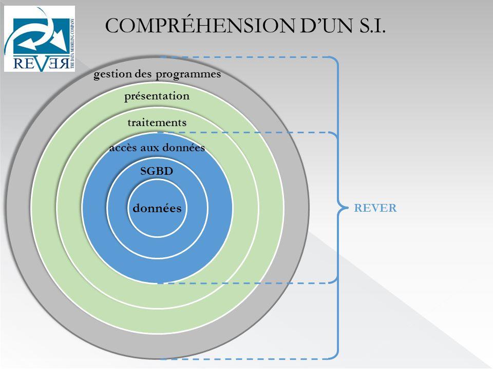 données SGBD accès aux données traitements présentation gestion des programmes REVER COMPRÉHENSION DUN S.I.