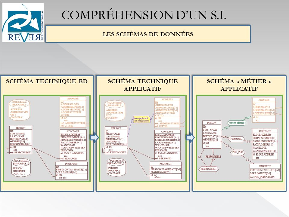 SCHÉMA TECHNIQUE APPLICATIF SCHÉMA « MÉTIER » APPLICATIF REVERSE- EASY DB-MAIN SCHÉMA TECHNIQUE BD LES SCHÉMAS DE DONNÉES COMPRÉHENSION DUN S.I.