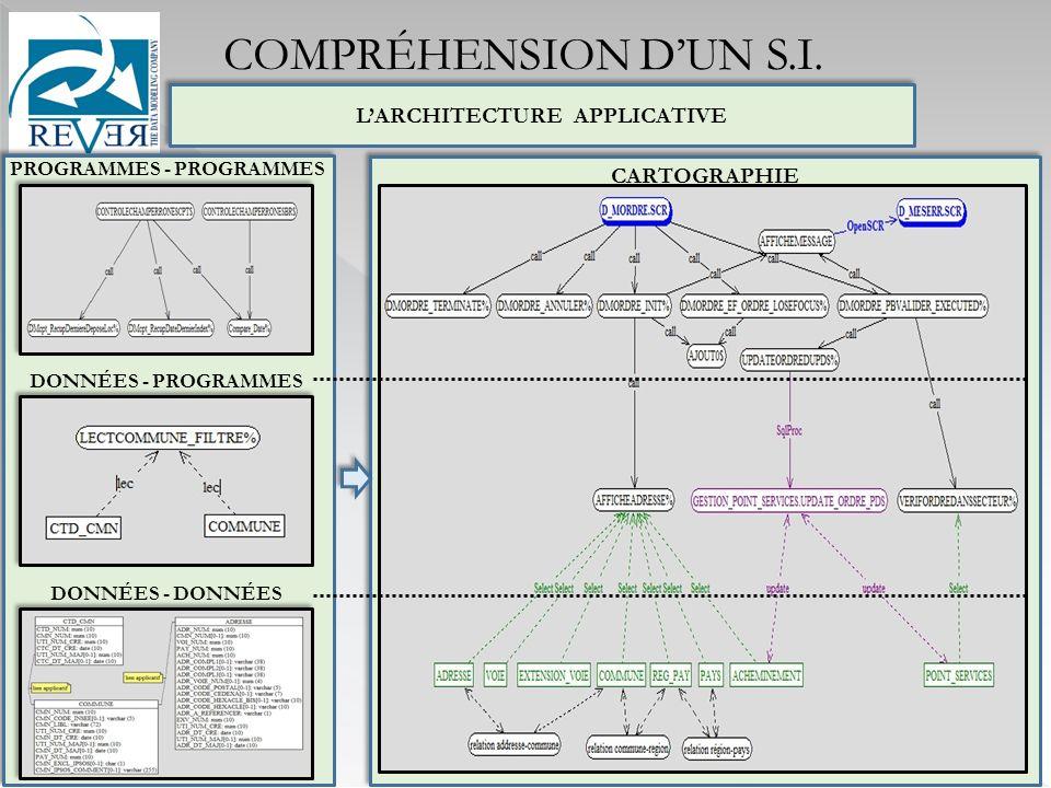 CARTOGRAPHIE LARCHITECTURE APPLICATIVE DONNÉES - DONNÉES PROGRAMMES - PROGRAMMES DONNÉES - PROGRAMMES COMPRÉHENSION DUN S.I.