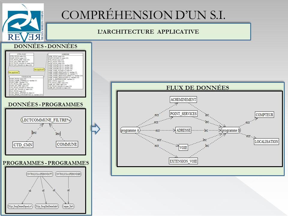 LARCHITECTURE APPLICATIVE DONNÉES - DONNÉES PROGRAMMES - PROGRAMMES DONNÉES - PROGRAMMES FLUX DE DONNÉES COMPRÉHENSION DUN S.I.