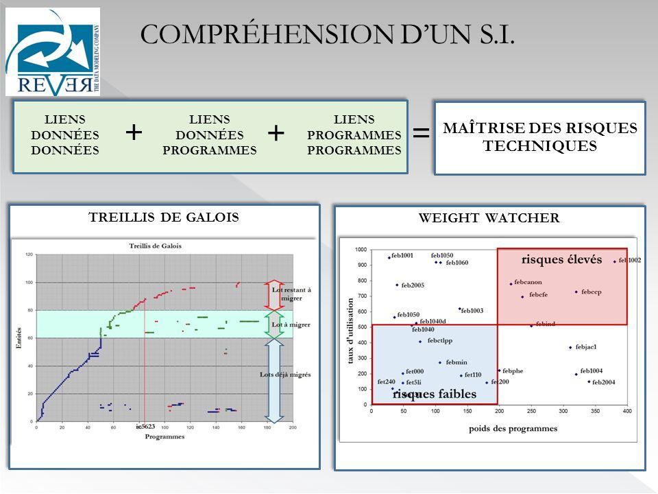 WEIGHT WATCHER TREILLIS DE GALOIS MAÎTRISE DES RISQUES TECHNIQUES LIENS DONNÉES LIENS PROGRAMMES PROGRAMMES LIENS DONNÉES PROGRAMMES + += COMPRÉHENSION DUN S.I.