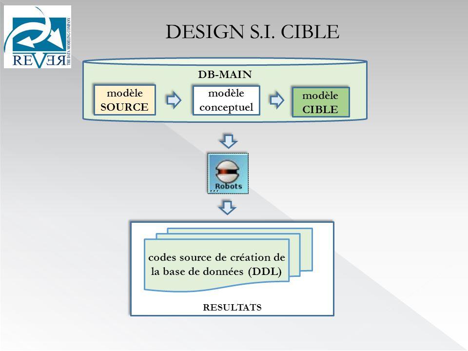 RESULTATS codes source de création de la base de données (DDL) DESIGN S.I.