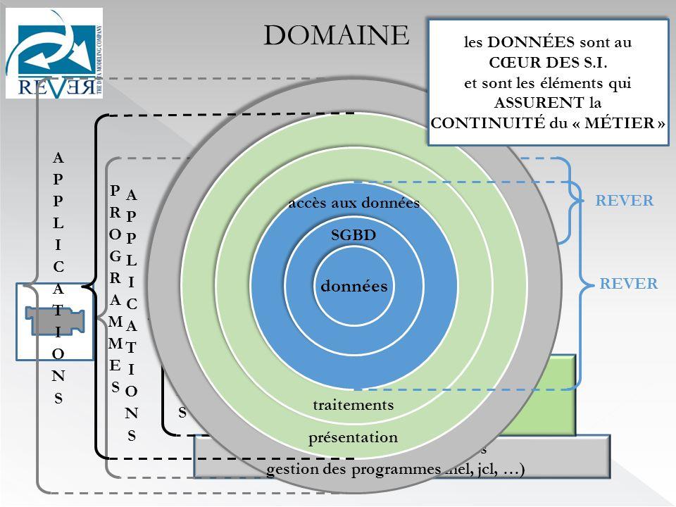 DOMAINE REVER sgbd accès aux données traitements présentation gestion des programmes (web server, transactionnel, jcl, …) données SGBD accès aux données traitements présentation gestion des programmes REVER les DONNÉES sont au CŒUR DES S.I.