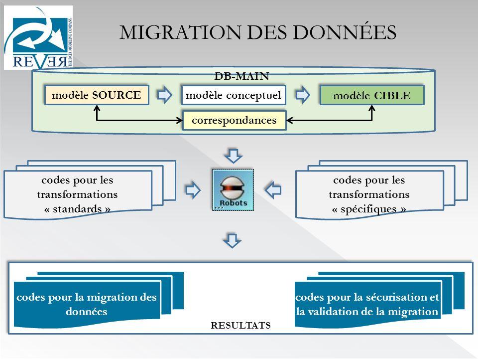 RESULTATS codes pour les transformations « spécifiques » codes pour les transformations « standards » codes pour la migration des données codes pour la sécurisation et la validation de la migration MIGRATION DES DONNÉES modèle conceptuel modèle SOURCE modèle CIBLE DB-MAIN correspondances