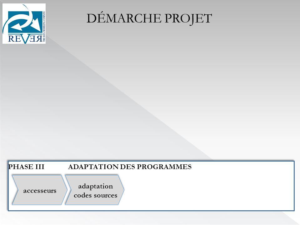 PHASE IIIADAPTATION DES PROGRAMMES DÉMARCHE PROJET accesseurs adaptation codes sources
