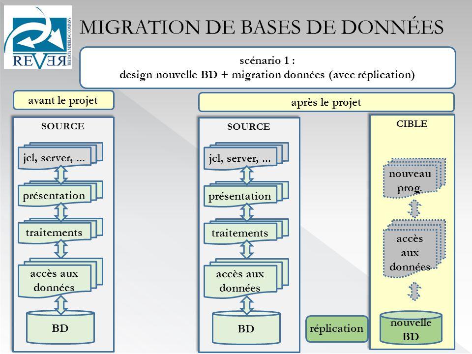 CIBLE MIGRATION DE BASES DE DONNÉES scénario 1 : design nouvelle BD + migration données (avec réplication) après le projet avant le projet nouveau prog.