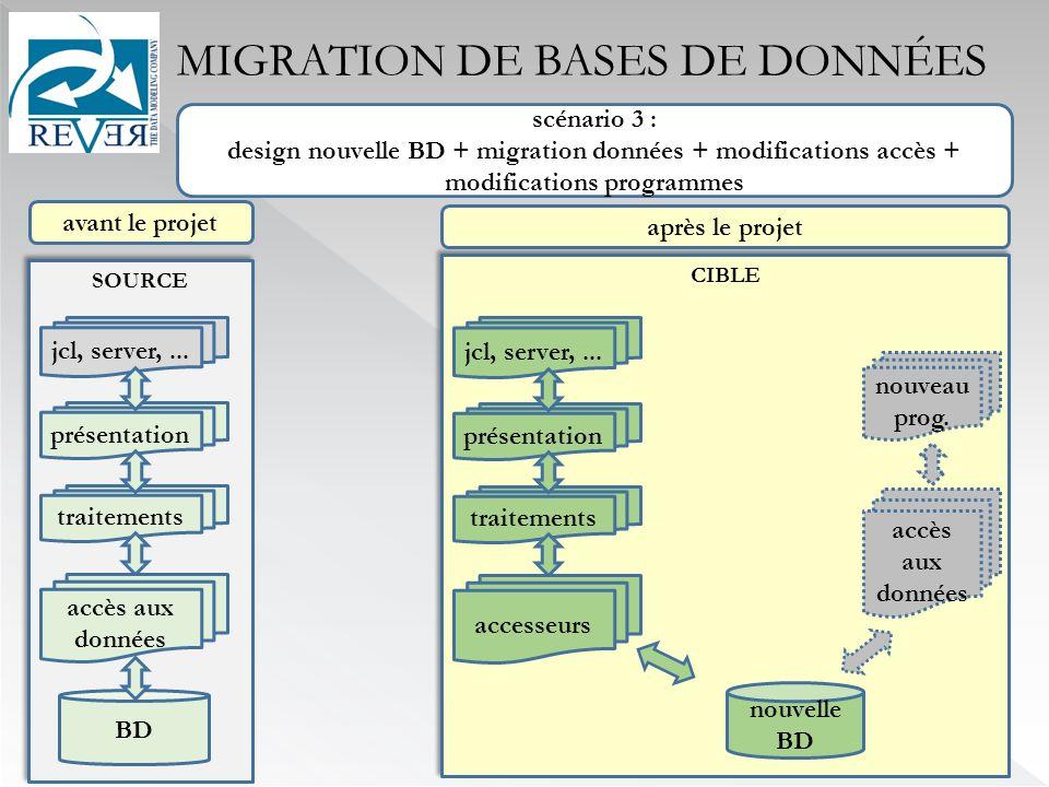 CIBLE MIGRATION DE BASES DE DONNÉES après le projet avant le projet nouveau prog.