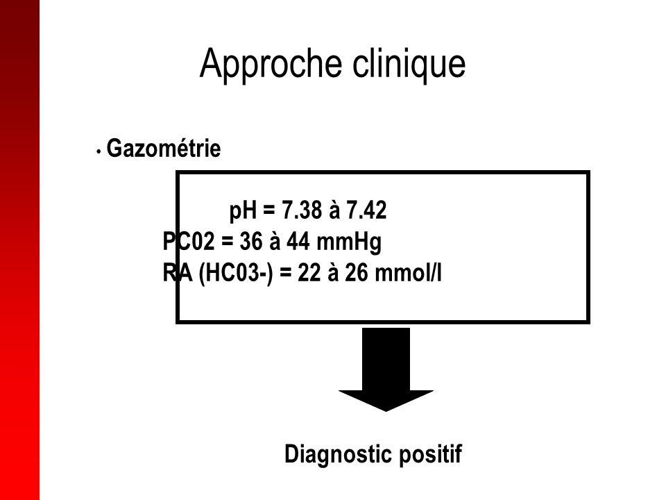 Approche clinique Gazométrie pH = 7.38 à 7.42 PC02 = 36 à 44 mmHg RA (HC03-) = 22 à 26 mmol/l Diagnostic positif