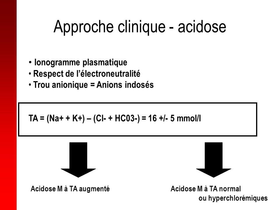 Approche clinique - acidose Ionogramme plasmatique Respect de lélectroneutralité Trou anionique = Anions indosés TA = (Na+ + K+) – (Cl- + HC03-) = 16