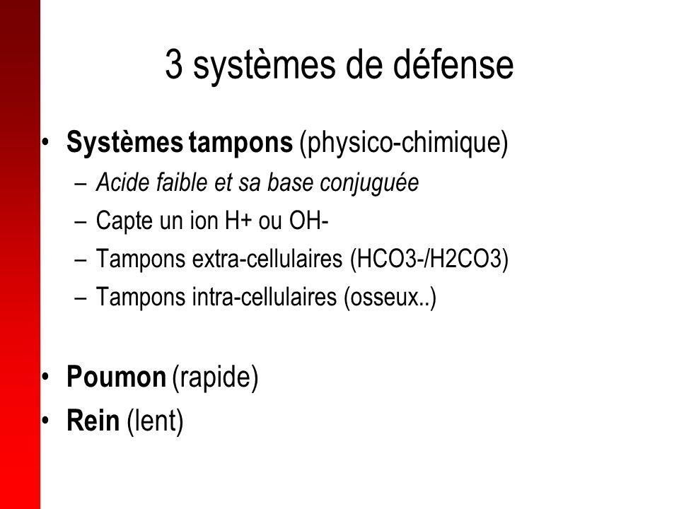 3 systèmes de défense Systèmes tampons (physico-chimique) – Acide faible et sa base conjuguée –Capte un ion H+ ou OH- –Tampons extra-cellulaires (HCO3