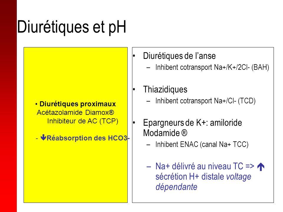 Diurétiques et pH Acétazolamide Diamox® –Inhibiteur de AC (TCP) Réabsorption des HCO3- Diurétiques de lanse –Inhibent cotransport Na+/K+/2Cl- (BAH) Th
