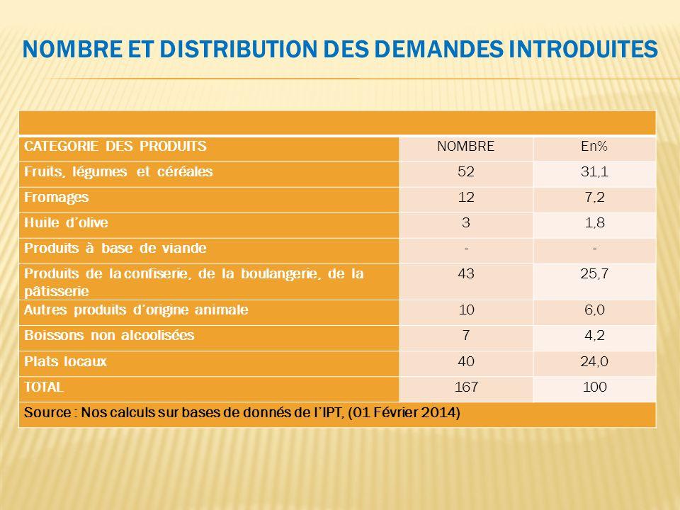 CATEGORIE DES PRODUITSNOMBREEn% Fruits, légumes et céréales5231,1 Fromages127,2 Huile dolive31,8 Produits à base de viande-- Produits de la confiserie