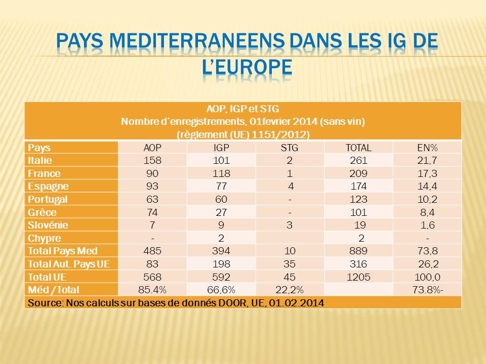 AOP, IGP et STG Nombre denregistrements, 01fevrier 2014 (sans vin) (règlement (UE) 1151/2012) PaysAOPIGPSTGTOTALEN% Italie158101226121,7 France9011812