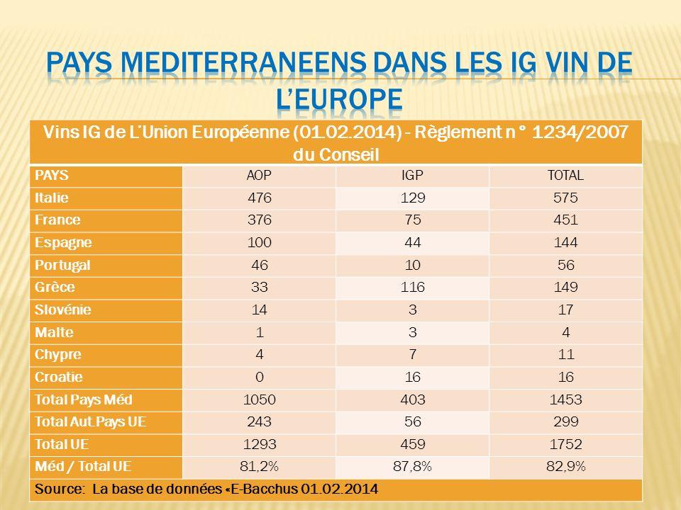 Vins IG de LUnion Européenne (01.02.2014) - Règlement n° 1234/2007 du Conseil PAYSAOPIGPTOTAL Italie476129575 France37675451 Espagne10044144 Portugal4
