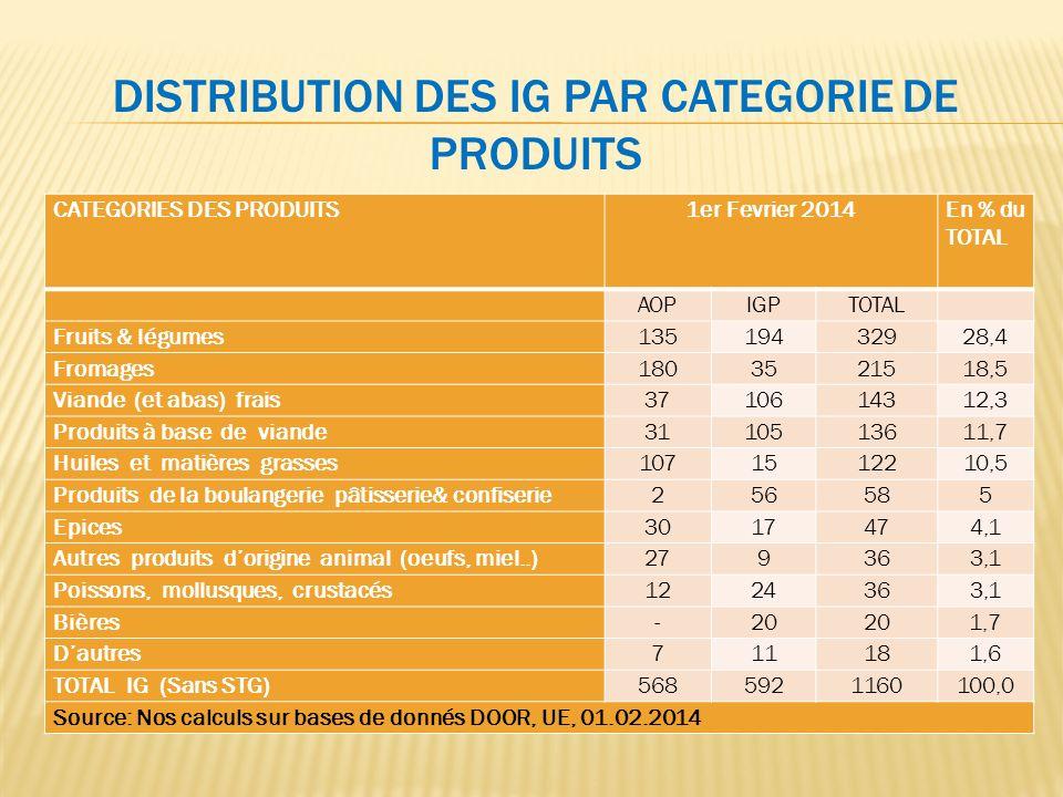 DISTRIBUTION DES IG PAR CATEGORIE DE PRODUITS CATEGORIES DES PRODUITS1er Fevrier 2014En % du TOTAL AOPIGPTOTAL Fruits & légumes13519432928,4 Fromages1