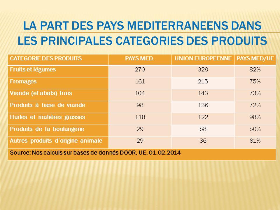 LA PART DES PAYS MEDITERRANEENS DANS LES PRINCIPALES CATEGORIES DES PRODUITS CATEGORIE DES PRODUITSPAYS MED.UNION EUROPEENNEPAYS MED/UE Fruits et légu