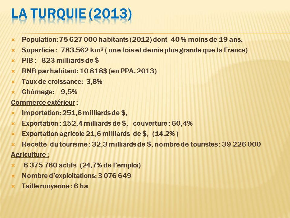 Population: 75 627 000 habitants (2012) dont 40 % moins de 19 ans. Superficie : 783.562 km² ( une fois et demie plus grande que la France) PIB : 823 m
