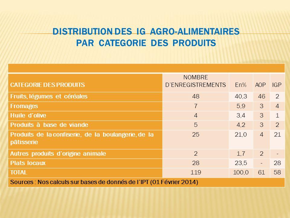 CATEGORIE DES PRODUITS NOMBRE DENREGISTREMENTS En% AOP IGP Fruits, légumes et céréales4840,3462 Fromages75,934 Huile dolive43,431 Produits à base de v