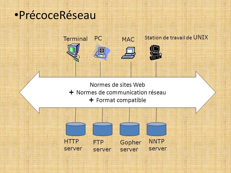 PrécoceRéseau Normes de sites Web + Normes de communication réseau + Format compatible PC MAC Station de travail de UNIX HTTP server FTP server Gopher