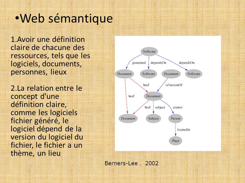 Web sémantique 1.Avoir une définition claire de chacune des ressources, tels que les logiciels, documents, personnes, lieux 2.La relation entre le con