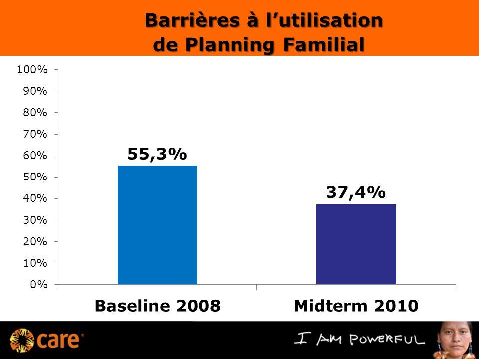 Barrières à lutilisation de Planning Familial de Planning Familial