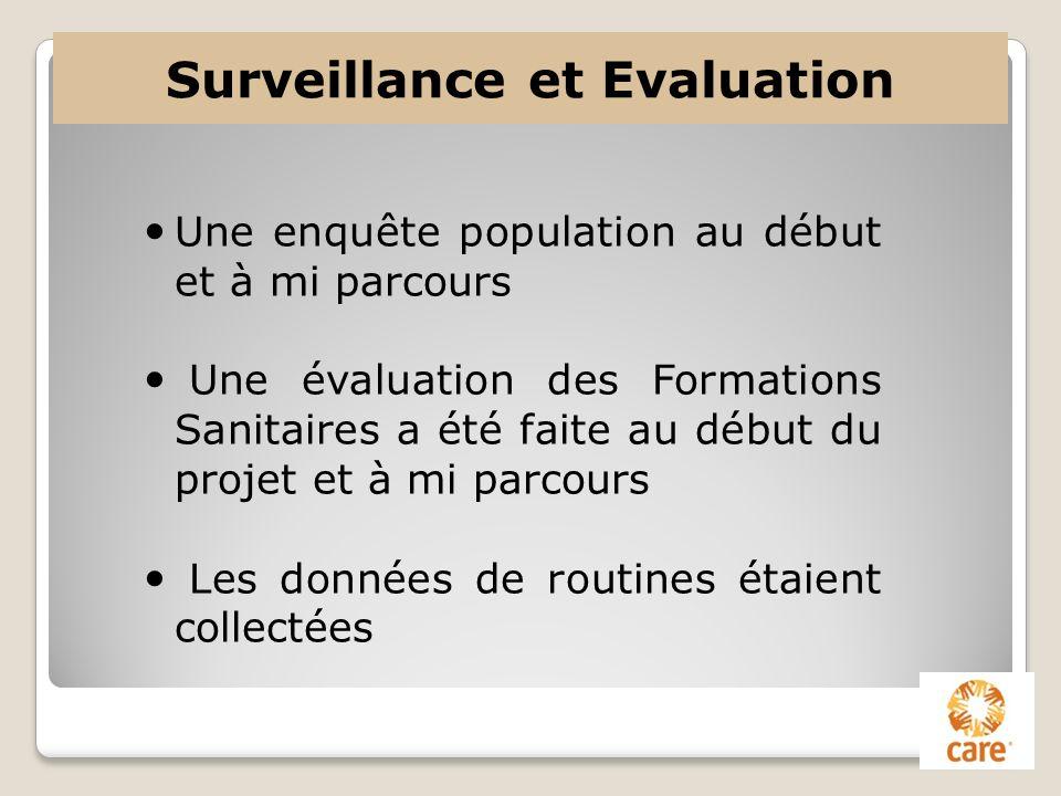 Surveillance et Evaluation Une enquête population au début et à mi parcours Une évaluation des Formations Sanitaires a été faite au début du projet et