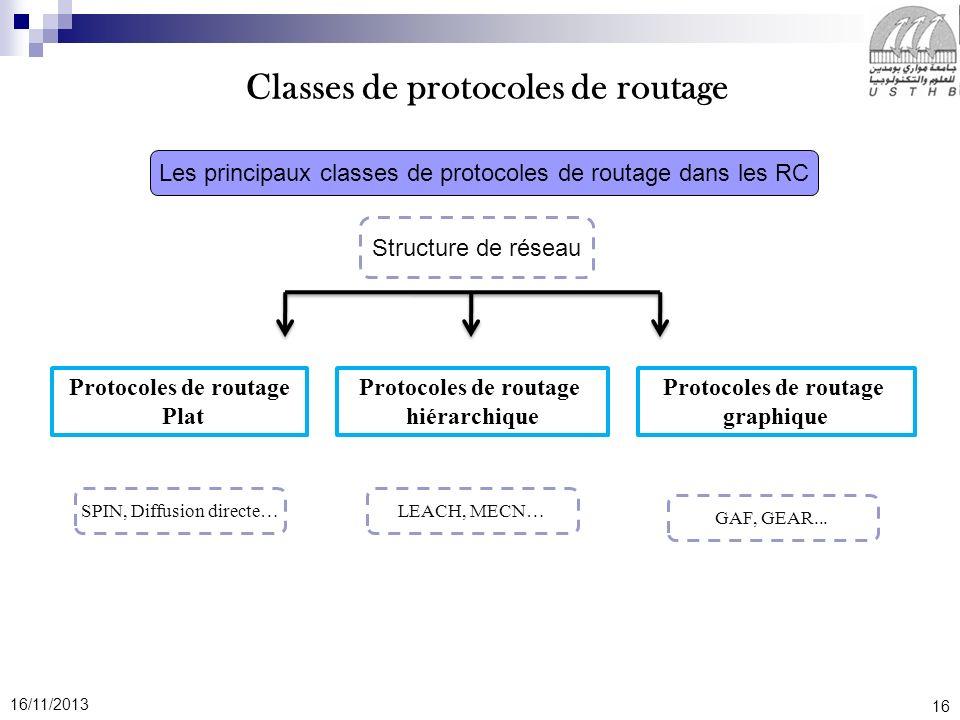 16 16/11/2013 Les principaux classes de protocoles de routage dans les RC Structure de réseau Protocoles de routage Plat Protocoles de routage hiérarc