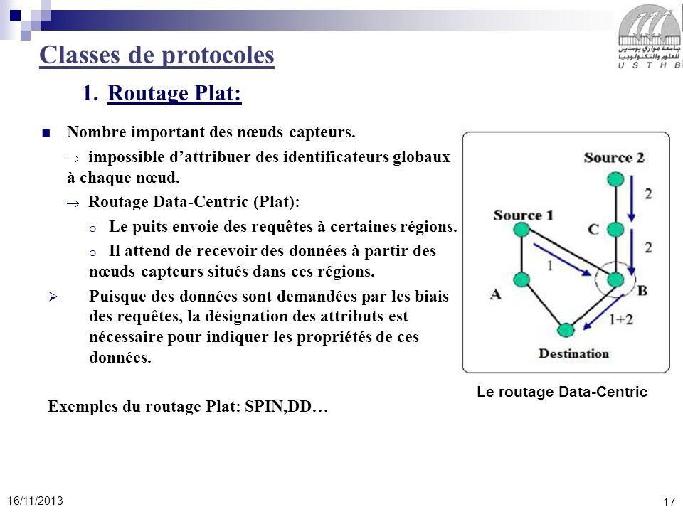 17 16/11/2013 Classes de protocoles Nombre important des nœuds capteurs. impossible dattribuer des identificateurs globaux à chaque nœud. Routage Data