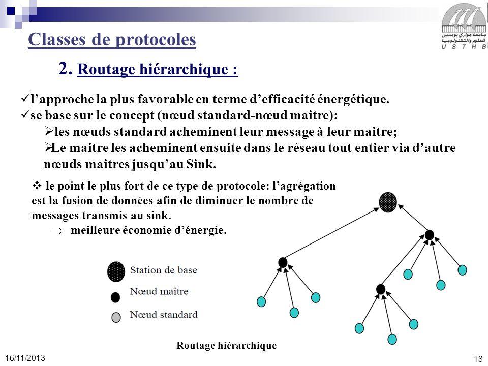 18 16/11/2013 Classes de protocoles 2. Routage hiérarchique : lapproche la plus favorable en terme defficacité énergétique. se base sur le concept (nœ