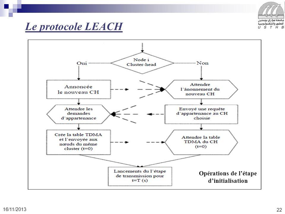 22 16/11/2013 Le protocole LEACH Opérations de létape dinitialisation