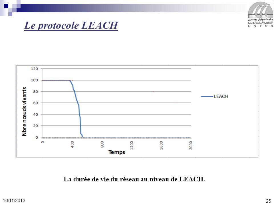 25 16/11/2013 Le protocole LEACH La durée de vie du réseau au niveau de LEACH.