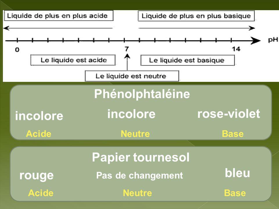 Phénolphtaléine Papier tournesol incolore rose-violet incolore Acide Neutre Base rouge bleu Pas de changement
