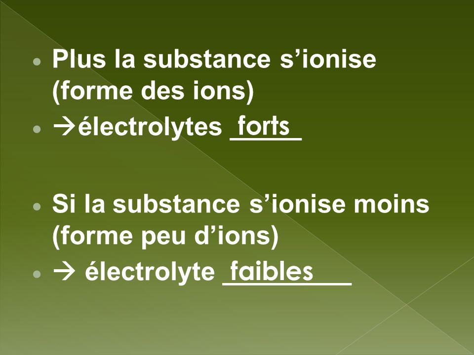 Plus la substance sionise (forme des ions) électrolytes _____ Si la substance sionise moins (forme peu dions) électrolyte _________ forts faibles